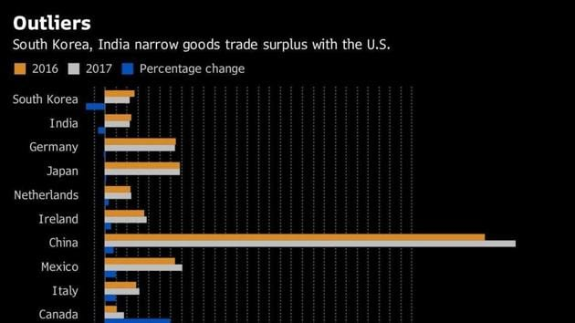 While South Korea's exports of cars and parts to the US declined by 6 percent and 16 percent, India cut its goods-trade surplus with the US as well, by 6.1 percent.