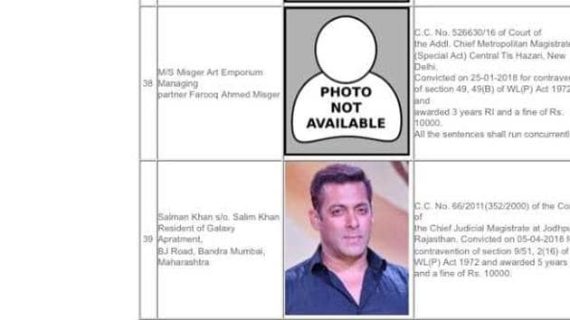 The official website of the Wildlife Crime Control Bureau where actor Salman Khan is listed for the blackbuck poaching case.(Screenshot/WCCB)