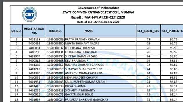 Maharashtra CET Cell results for M.Arch, BHMCT, MHMCT declared