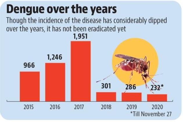The pattern of the last six years shows that dengue cases are unevenly reported throughout the year, and the cases begin to rise after September and reach a peak in November, to fall thereafter.(HT PHOTO)