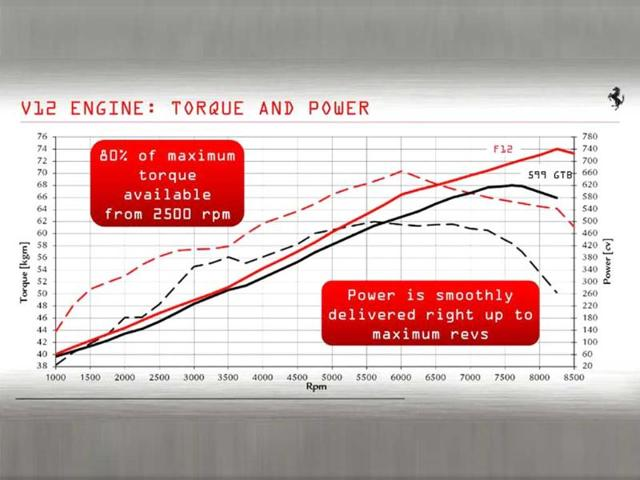 Please note 2500rpm represents almost 200bhp! The smooth line represents the power curve, and the line with dashes, torque.