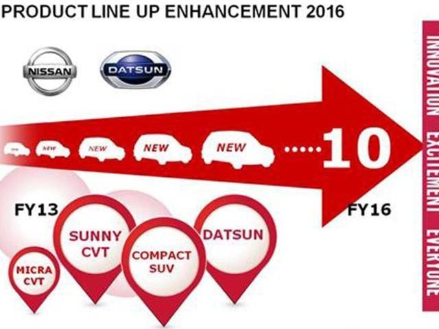 Nissan,net profit