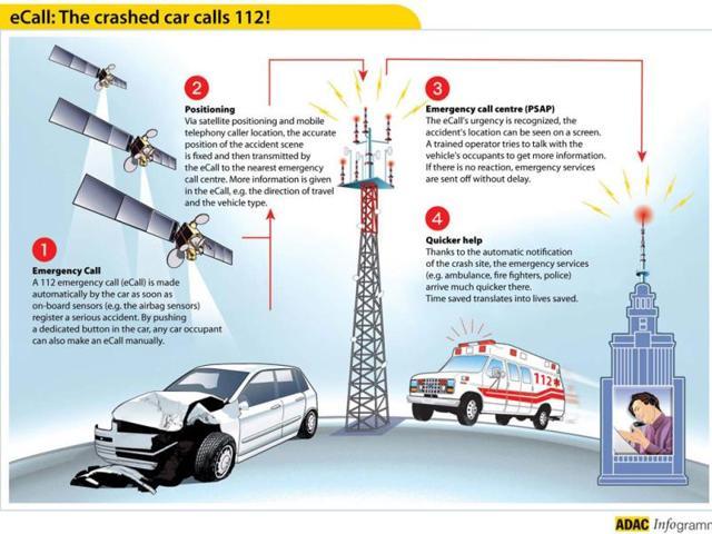 eCall-The-crashed-car-calls-112-explains-ADAC-Infogramm-Photo-AFP