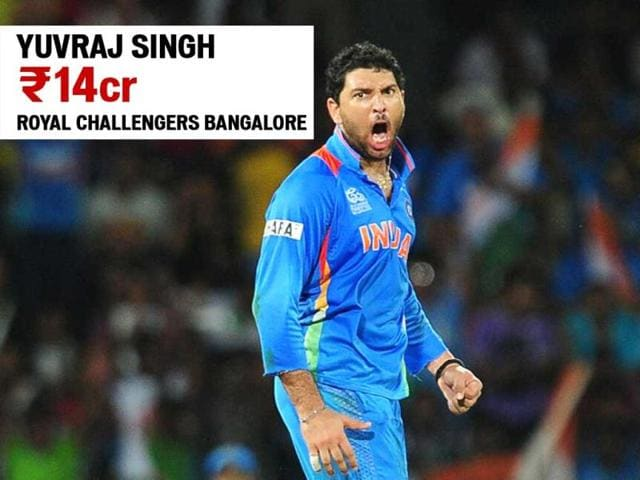 Yuvraj-Singh-picked-up-by-Royal-Challengers-Bangalore-for-Rs-14-cr-Agency-Photo