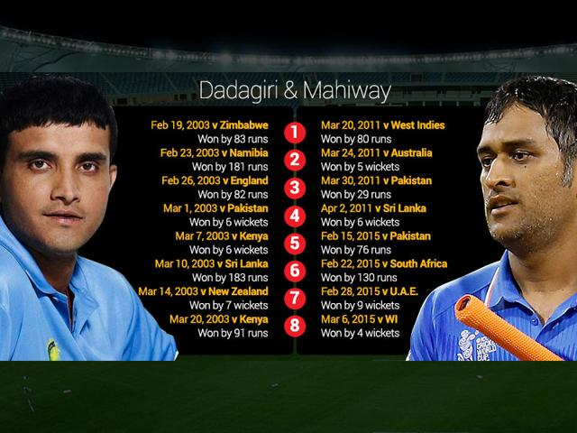 Sourav-Ganguly-had-lead-India-to-8-consectuive-wins-during-the-2003-World-Cup-MS-Dhoni-will-overtake-him-if-India-register-a-win-against-Ireland-on-Tuesday
