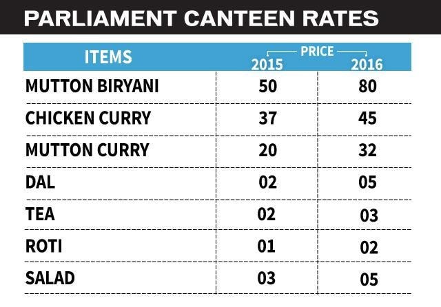 Parliament Canteen Prices Go Up But Meal Still A Cheap