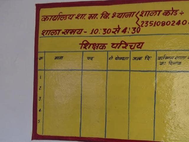 Madhya Pradesh,Agar-Malwa district,teachers' shortage in Madhya Pradesh