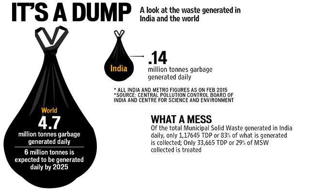 Gone to waste: How India is drowning in garbage | india