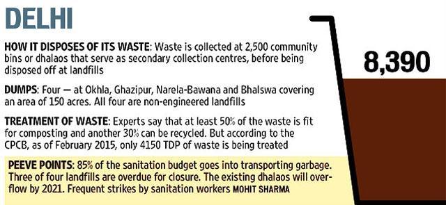literature of waste segregation Literature on solid waste management in nigeria environmental sciences essay 211 purpose of the literature review waste segregation.