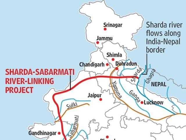 India,Nepal,Trans-country river linking project