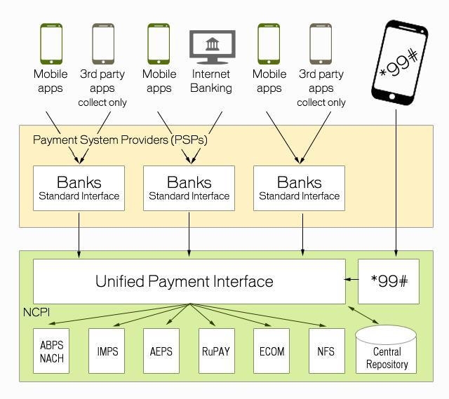 Road to cashless society: Here's how Unified Payment Interface works