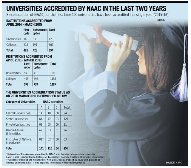 UGC will now consider granting autonomy to colleges that have received the highest NAAC accreditation in two consecutive cycles.