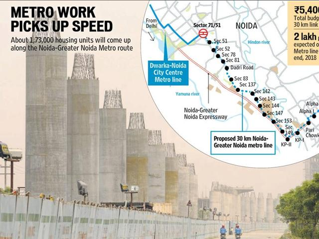 The 30-km Noida-Greater Noida Metro project in Noida is currently under construction.