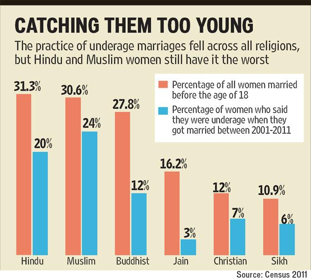 ties between marriage and sex in islam and hinduism The second model includes age at marriage to see if it mediates the relationship between islamic and hindu religious affiliation and reports of premarital sex next, we include percentage muslim, followed by the interaction between islamic religious affiliation and percentage muslim.