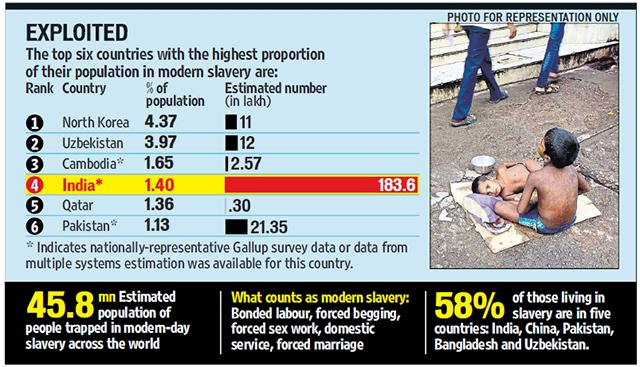 survey on bonded labour in gujarat