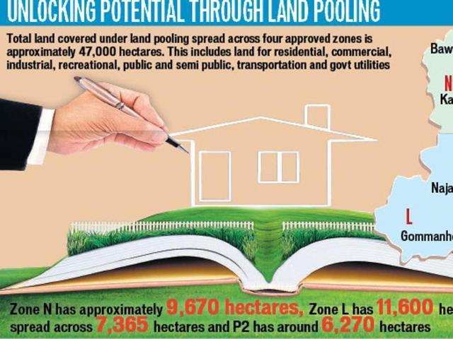 land pooling,DDA,AAP