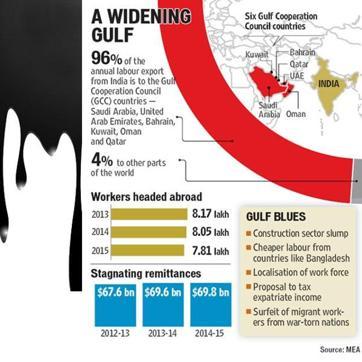 How oil crash, failing job market are ruining India's Gulf stream of