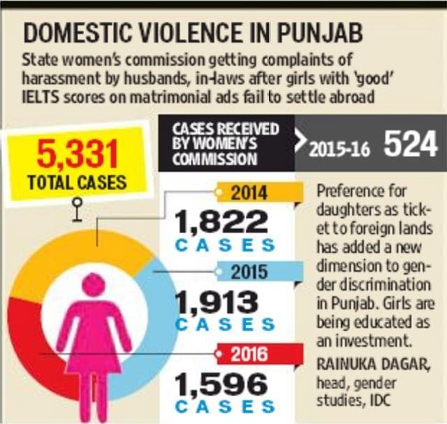 Foreign dreams grounded, 'IELTS-pass' brides in Punjab face violence