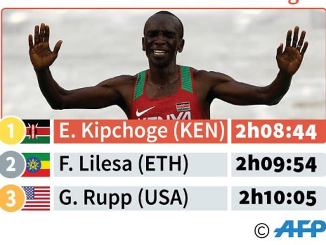 Olympics Marathon,Eliud Kipchoge,Thanackal Gopi