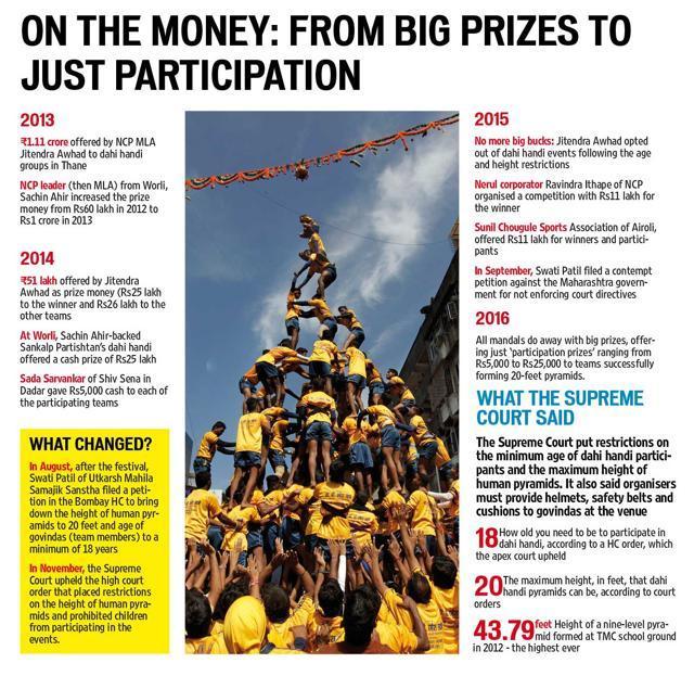 Protests, the Govinda way: Horizontal pyramids, ladders to