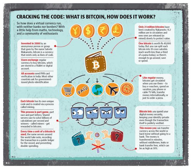 A bit of change indians using bitcoin to trade shop even pay for today one bitcoin is worth close to rs 40000 and gupta is waiting for india to realise that the currency is valuable not just in itself but also for what ccuart Choice Image