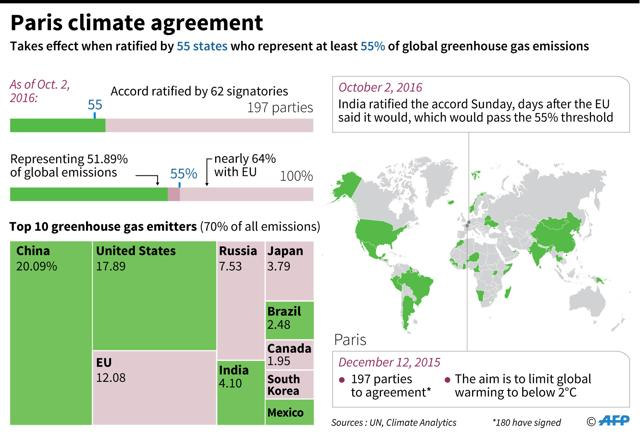 Paris Climate Accord 62 Countries On Board Where The Deal Stands