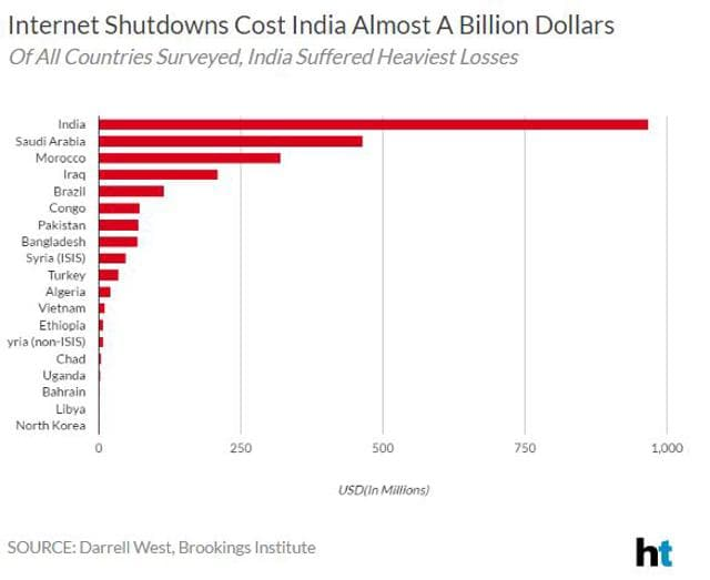 costs in india It may cost you anywhere between 6-10k however, i would suggest adopt, don't shop if you are buying any pup, that means his/ her mother is jailed in somewhere, forced to mate or call it raped, give birth to babies with whom she can&#039t stay for mo.