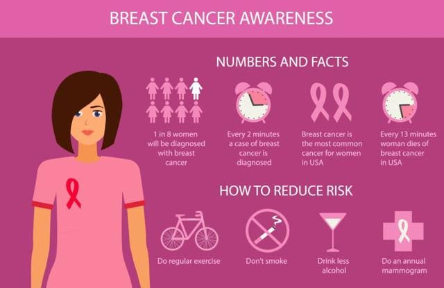 Breast Cancer Risk Factors: What You Can Change, What You Cant