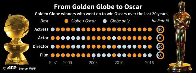 Oscar nominations announced: Dev Patel Gets A Nod For Lion