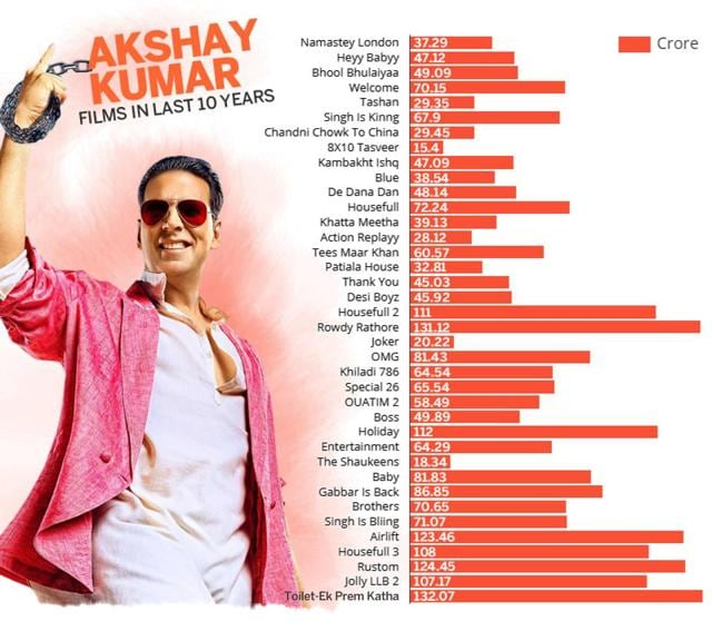 Before PadMan, Akshay Kumar's box office success rate explained in graphs