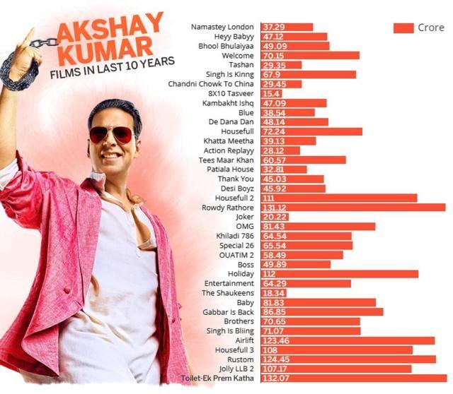 Before PadMan, Akshay Kumar's box office success rate explained in graphs