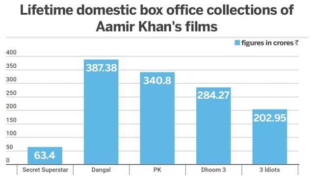 Before Zero, A Comparison Of Shah Rukh Khan, Aamir Khan And Salman Khan's Last Five Films