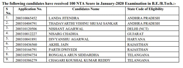 Jee Main 2020 Results 3 From Kota Based Institute Among 9 Toppers Hindustan Times