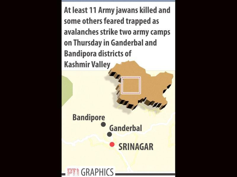 Avalanches strike army camps. PTI Graphics