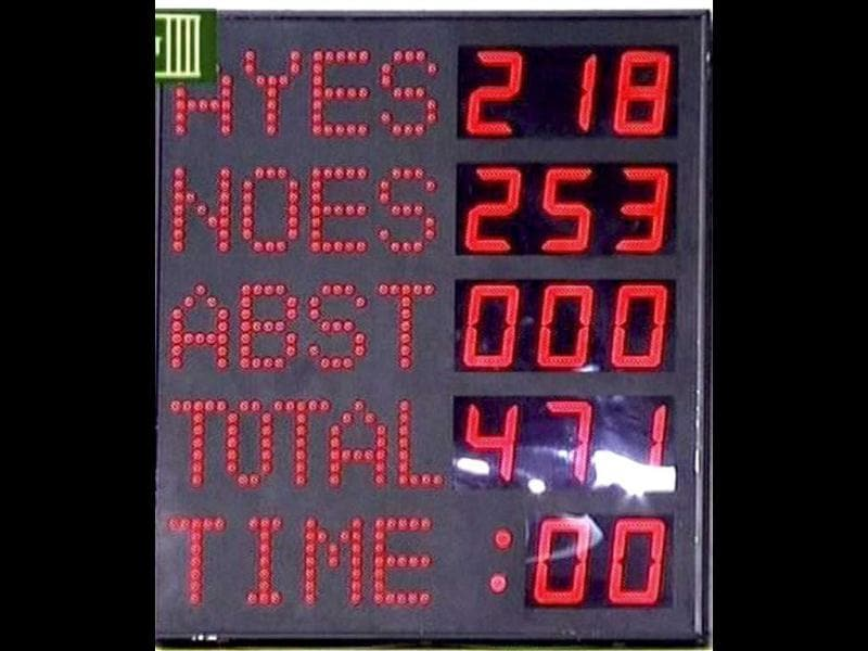 An electronic display board shows the results of FDI vote on the motion to oppose 51% FDI in multi-brand retail, in Lok Sabha. PTI Photo/TV grab