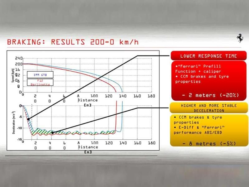 Check out the braking performance from 200; amazing!