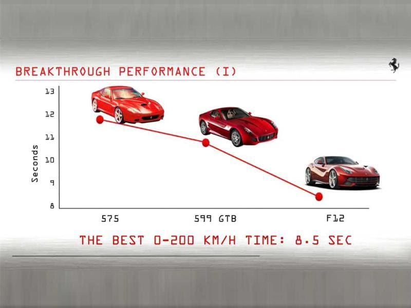 So, it is the fastest front-engined V12 Ferrari by a good margin.
