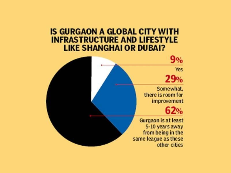 Is Gurgaon a global city?