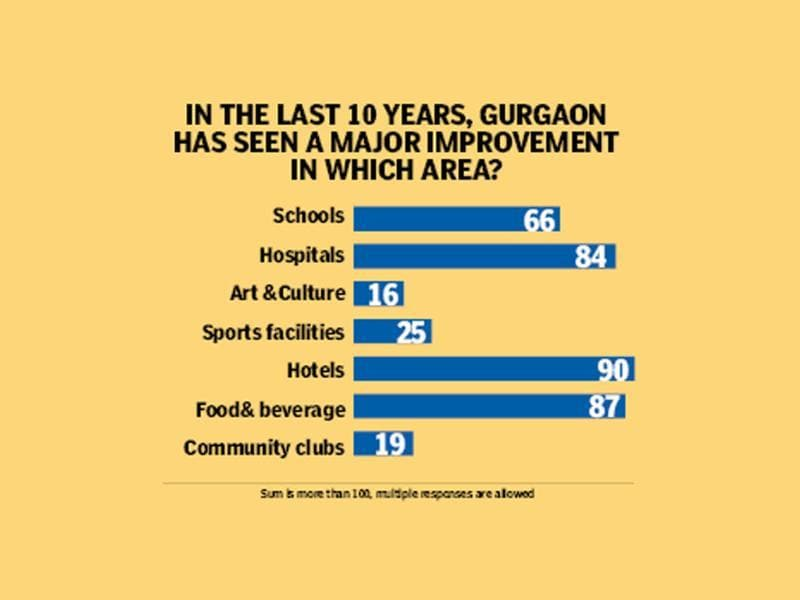 In the last 10 years, Gurgaon has seen a major improvement. HT photo