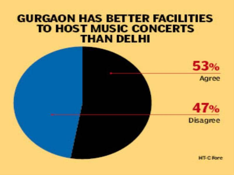 Does Gurgaon have better failities to host concerts?