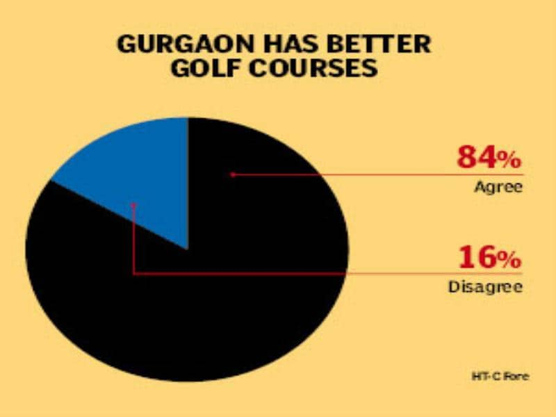 Gurgaon has better golf courses.