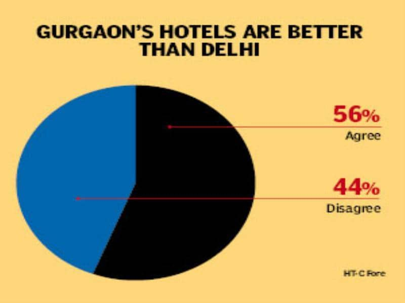 Hotels and restaurants in Gurgaon are better than Delhi.
