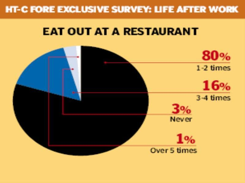HT for Gurgaon: life and work