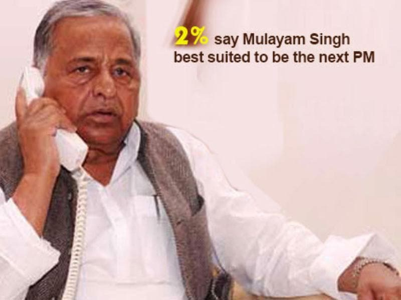 Nation's choice for PM's job: Mulayam Singh