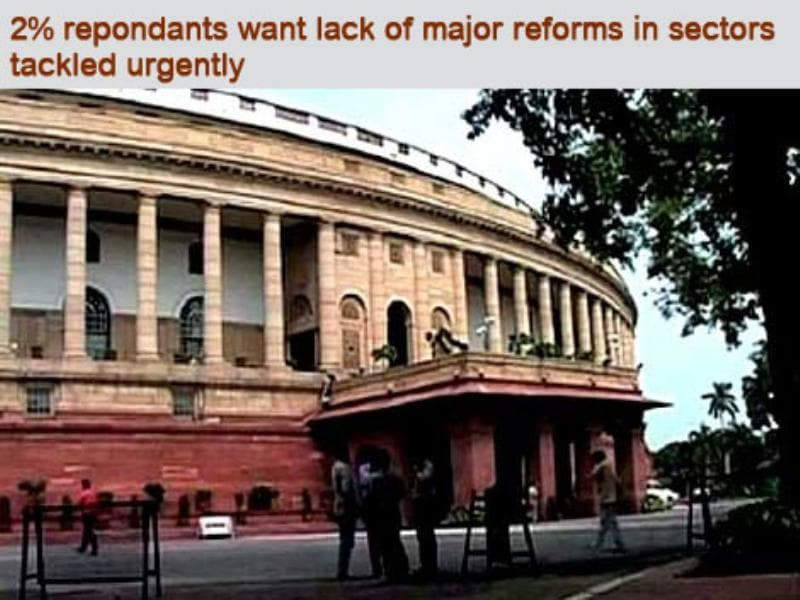 2% say lack of major reforms in sectors will be the main issue ahead of elections