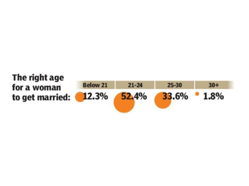 The right age for woman to get married