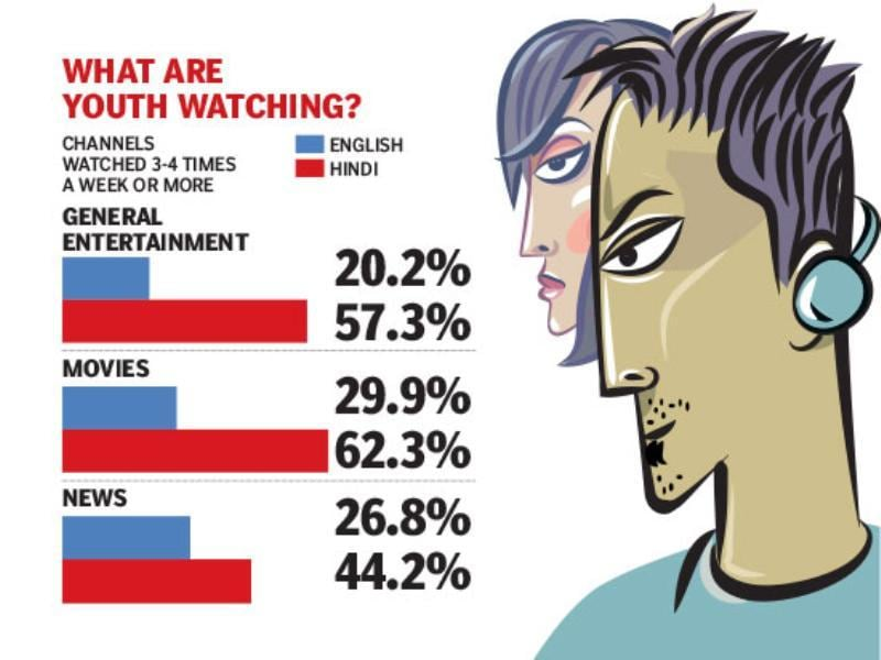 What are youth watching?