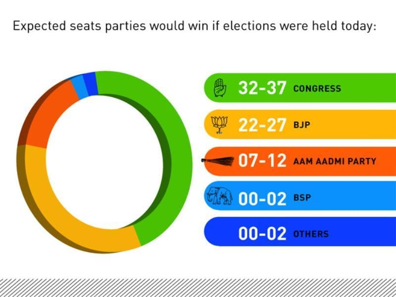 Expected seats parties would win if elections were held today