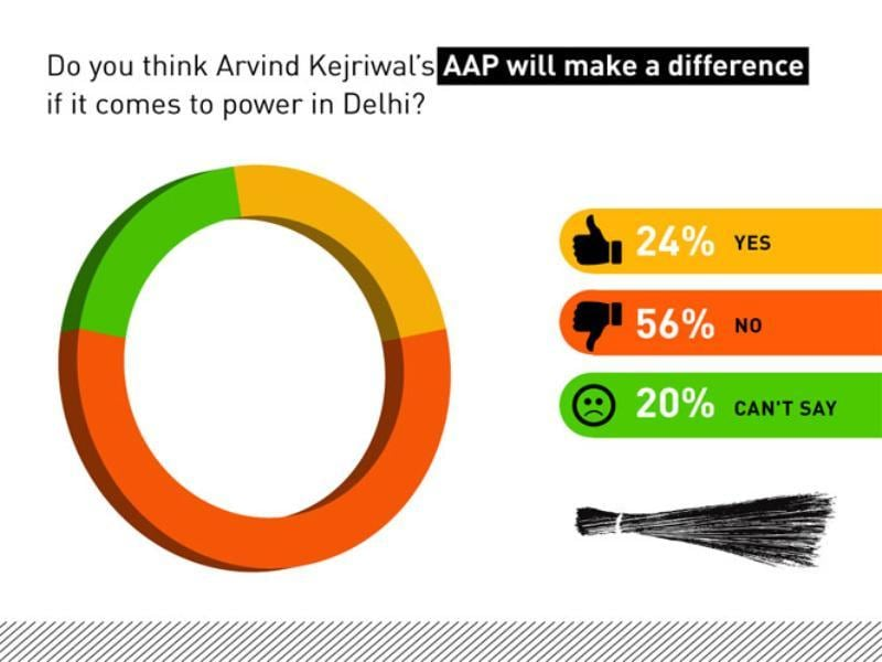 Will AAP make a difference if it comes to power?