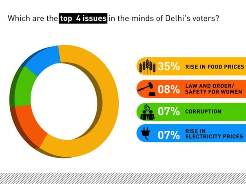 Top four issues for Delhi voters